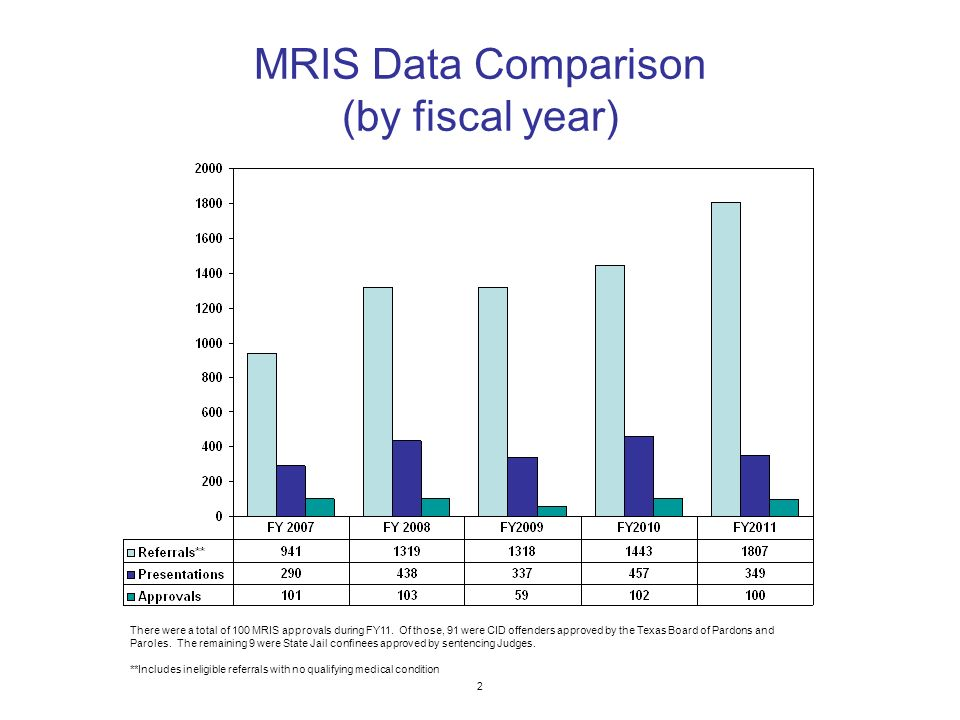 MRIS Data Comparison (by fiscal year) 2 There were a total of 100 MRIS approvals during FY11.