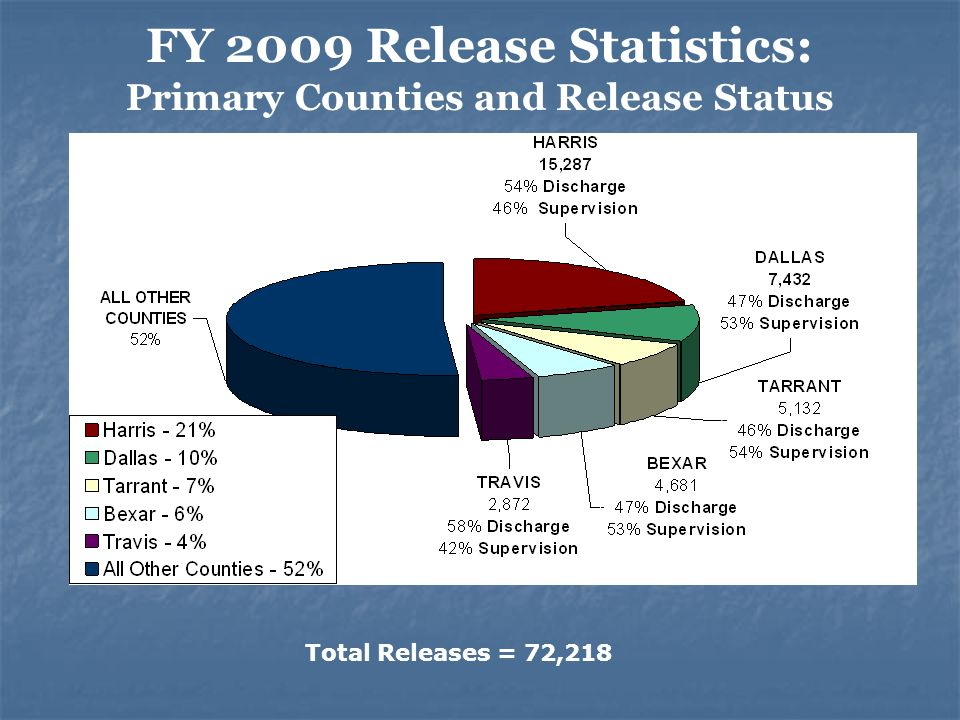 FY 2009 Release Statistics: Primary Counties and Release Status Total Releases = 72,218