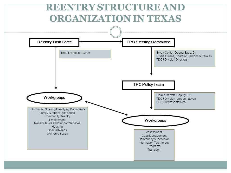 REENTRY STRUCTURE AND ORGANIZATION IN TEXAS Reentry Task Force TPC Policy Team Bryan Collier, Deputy Exec.