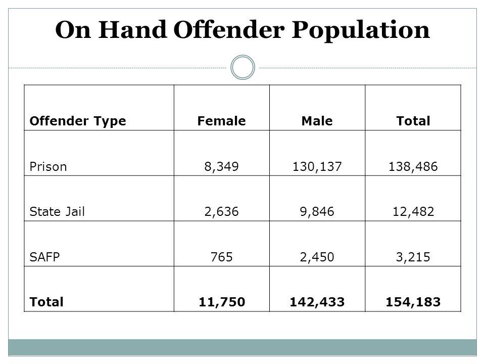 On Hand Offender Population Offender TypeFemaleMaleTotal Prison8,349130,137138,486 State Jail2,6369,84612,482 SAFP7652,4503,215 Total11,750142,433154,
