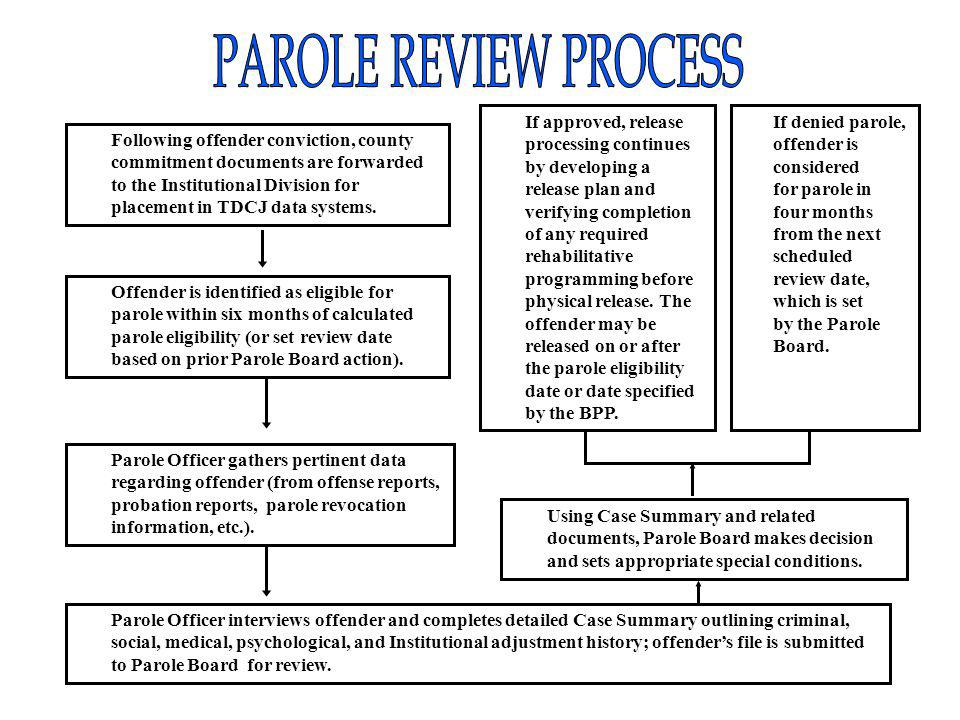 Following offender conviction, county commitment documents are forwarded to the Institutional Division for placement in TDCJ data systems.