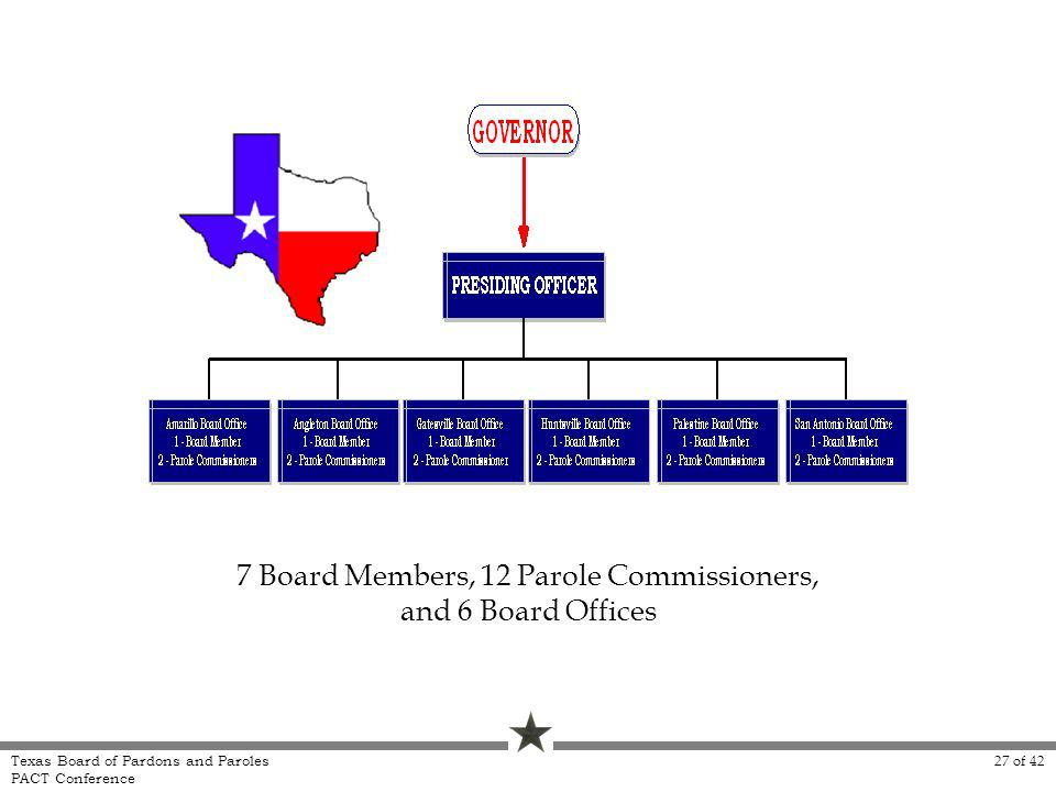 7 Board Members, 12 Parole Commissioners, and 6 Board Offices Texas Board of Pardons and Paroles PACT Conference 27 of 42