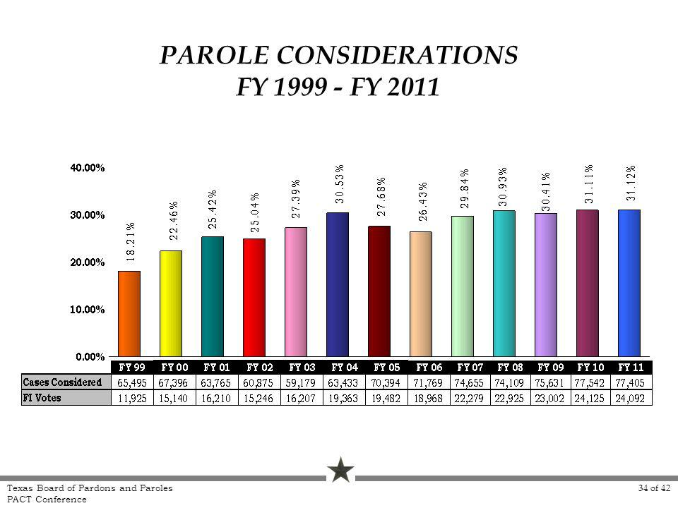PAROLE CONSIDERATIONS FY 1999 - FY 2011 Texas Board of Pardons and Paroles PACT Conference 34 of 42
