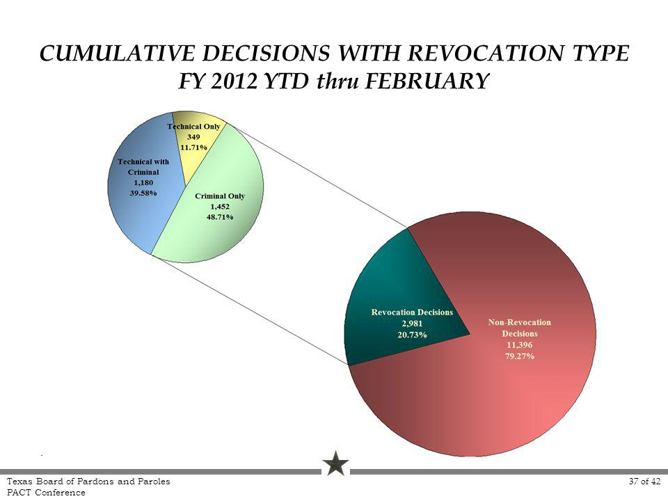 CUMULATIVE DECISIONS WITH REVOCATION TYPE FY 2012 YTD thru FEBRUARY Texas Board of Pardons and Paroles PACT Conference 37 of 42