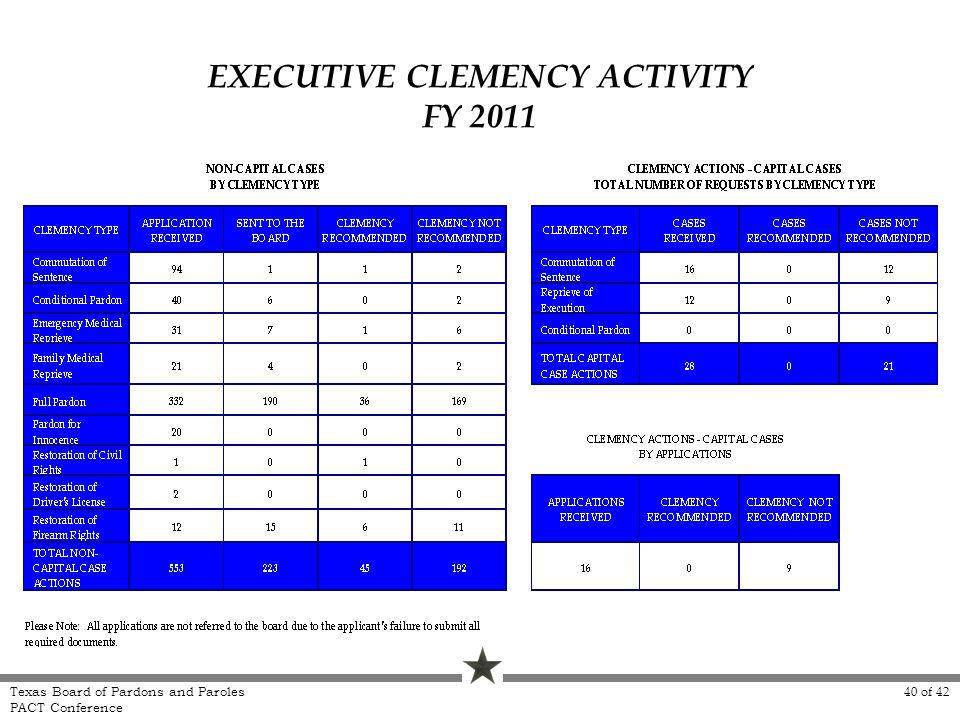 EXECUTIVE CLEMENCY ACTIVITY FY 2011 Texas Board of Pardons and Paroles PACT Conference 40 of 42
