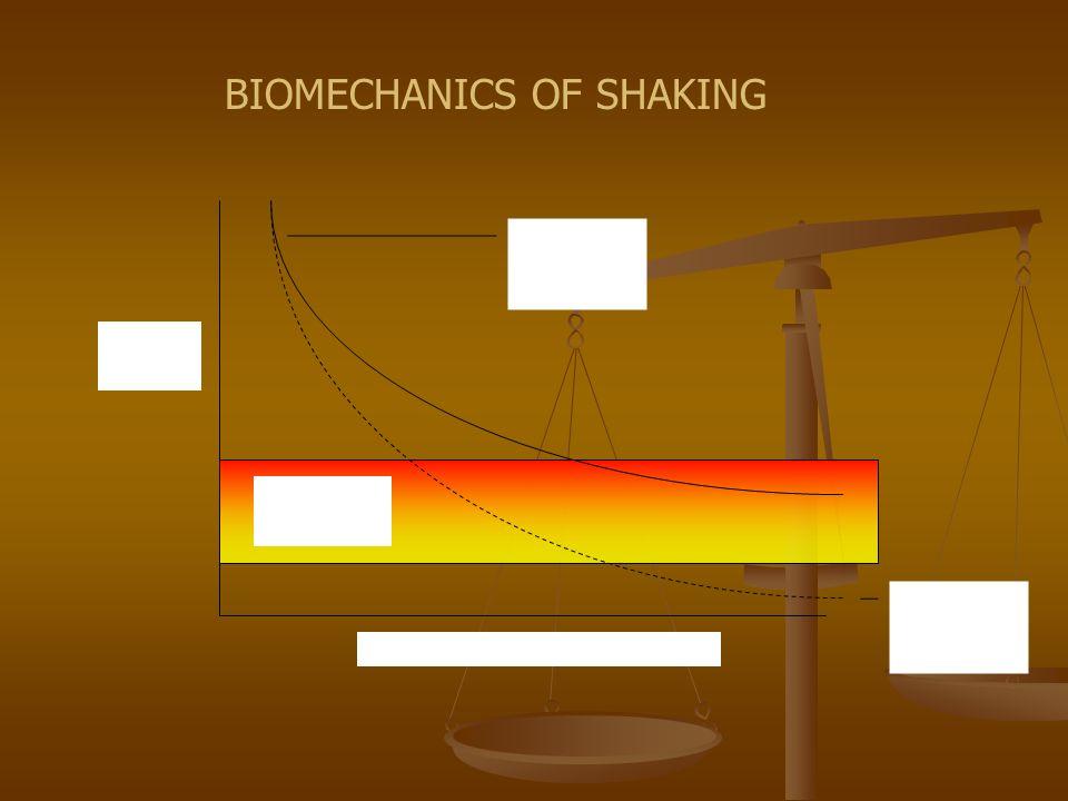 Geddes notion Single shake models Time (# of shakes) Force Human range BIOMECHANICS OF SHAKING