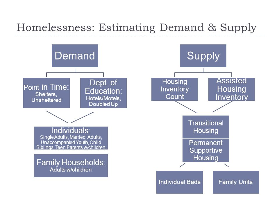 Homelessness: Estimating Demand & Supply Demand Point in Time: Shelters, Unsheltered Individuals: Single Adults, Married Adults, Unaccompanied Youth,