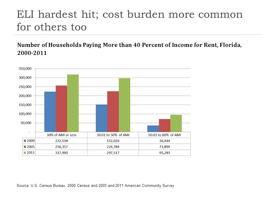 ELI hardest hit; cost burden more common for others too Source: U.S. Census Bureau, 2000 Census and 2005 and 2011 American Community Survey Number of