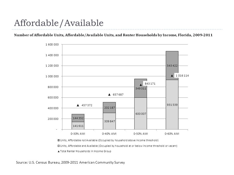 Affordable/Available Number of Affordable Units, Affordable/Available Units, and Renter Households by Income, Florida, 2009-2011 Source: U.S. Census B