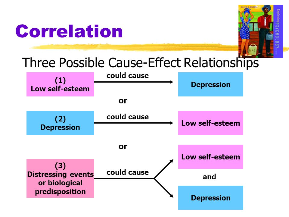 Correlation Three Possible Cause-Effect Relationships (1) Low self-esteem Depression (2) Depression Low self-esteem Depression (3) Distressing events