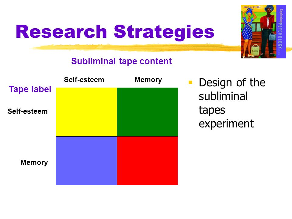 Research Strategies Design of the subliminal tapes experiment Subliminal tape content Self-esteemMemory Self-esteem Tape label
