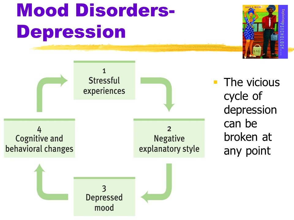 Mood Disorders- Depression The vicious cycle of depression can be broken at any point