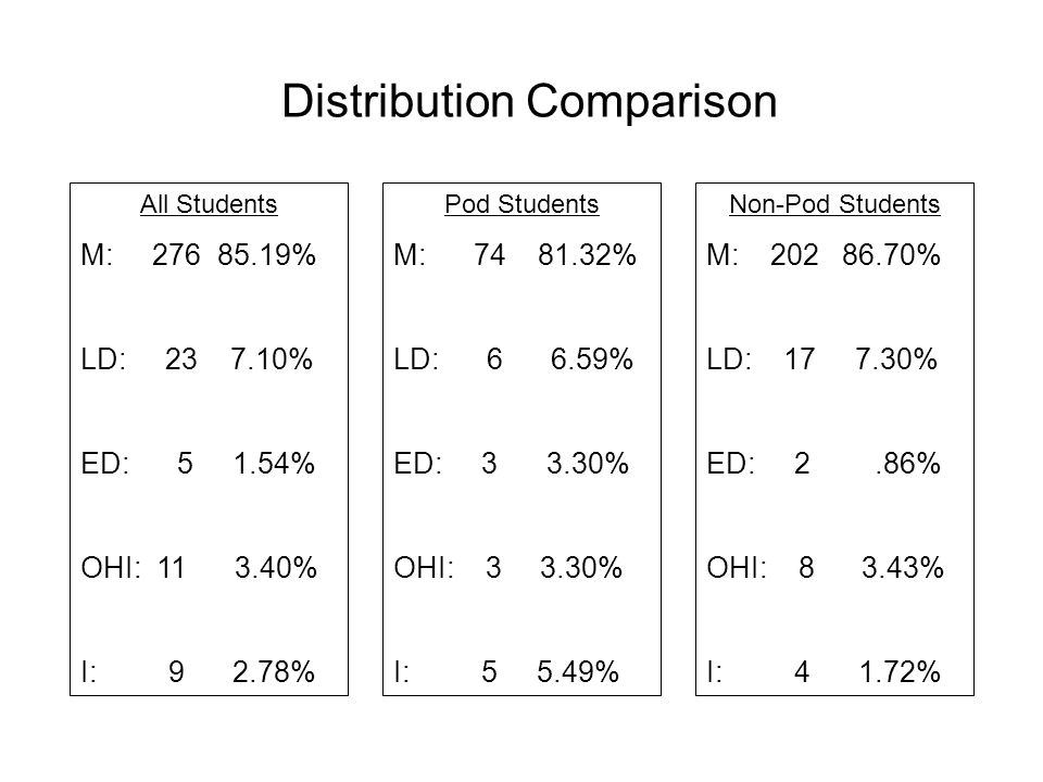Distribution Comparison All Students M: 276 85.19% LD: 23 7.10% ED: 5 1.54% OHI: 11 3.40% I: 9 2.78% Pod Students M: 74 81.32% LD: 6 6.59% ED: 3 3.30% OHI: 3 3.30% I: 5 5.49% Non-Pod Students M: 202 86.70% LD: 17 7.30% ED: 2.86% OHI: 8 3.43% I: 4 1.72%
