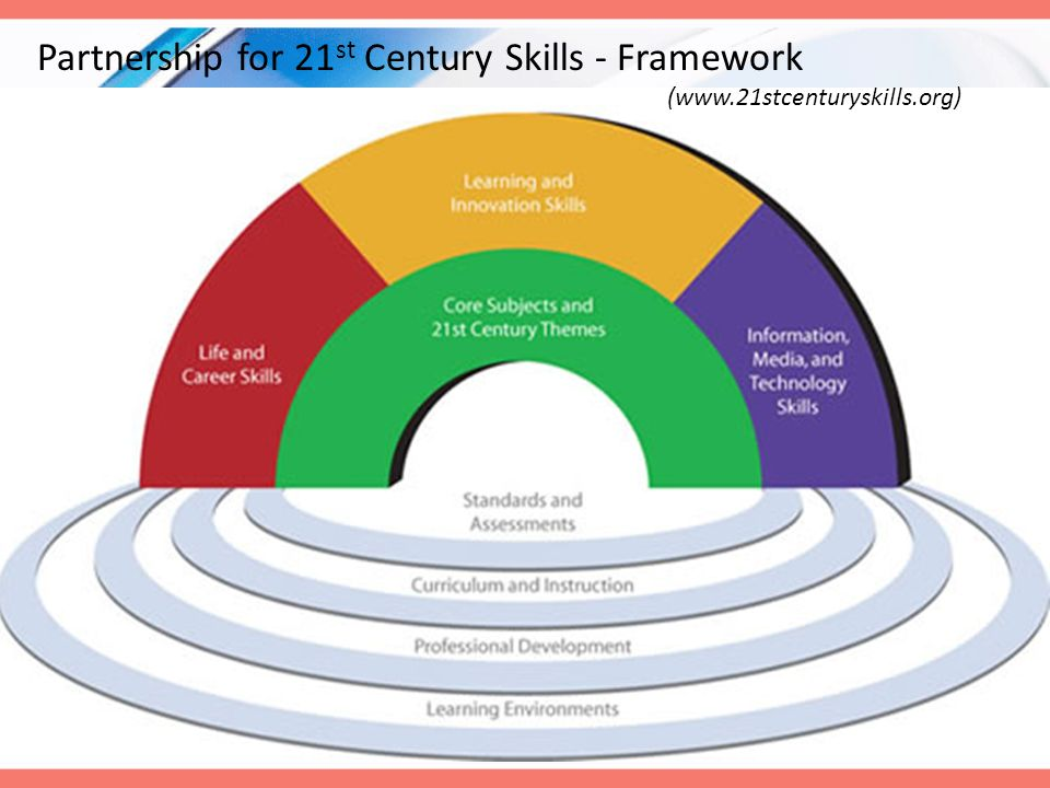 Six Elements of 21 st Century Learning Emphasize core subjects Emphasize learning skills Use 21 st century tools to develop learning skills Teach and learn in a 21 st century context Teach and learn 21 st century content Use 21 st century assessment that measure 21 st century skills