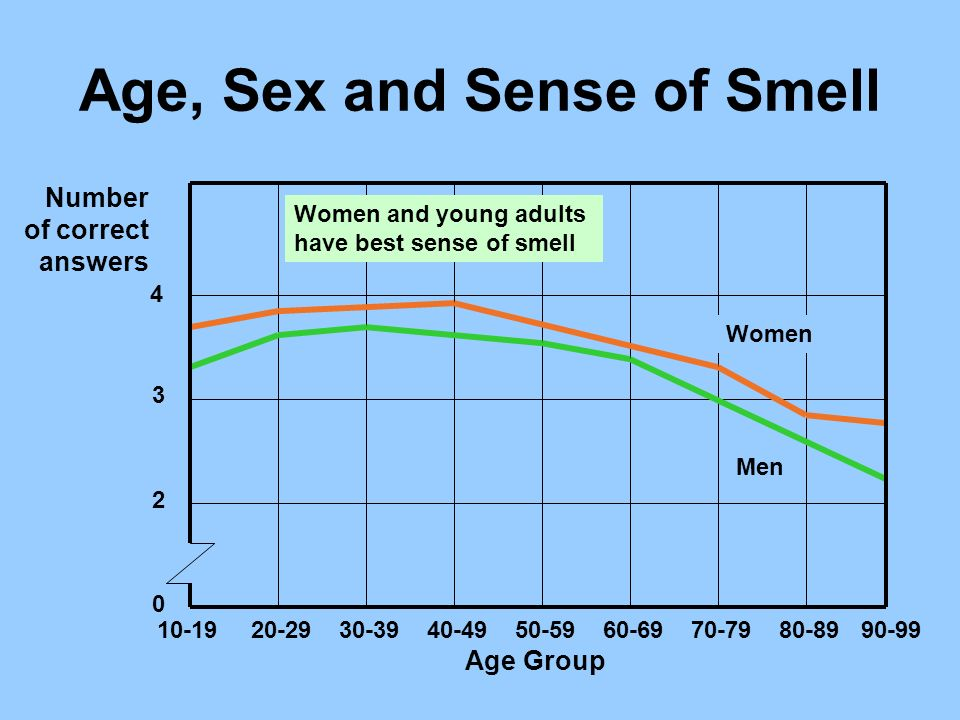 Age, Sex and Sense of Smell Women Men 10-19 20-29 30-39 40-49 50-59 60-69 70-79 80-89 90-99 Age Group 4 3 2 0 Number of correct answers Women and youn