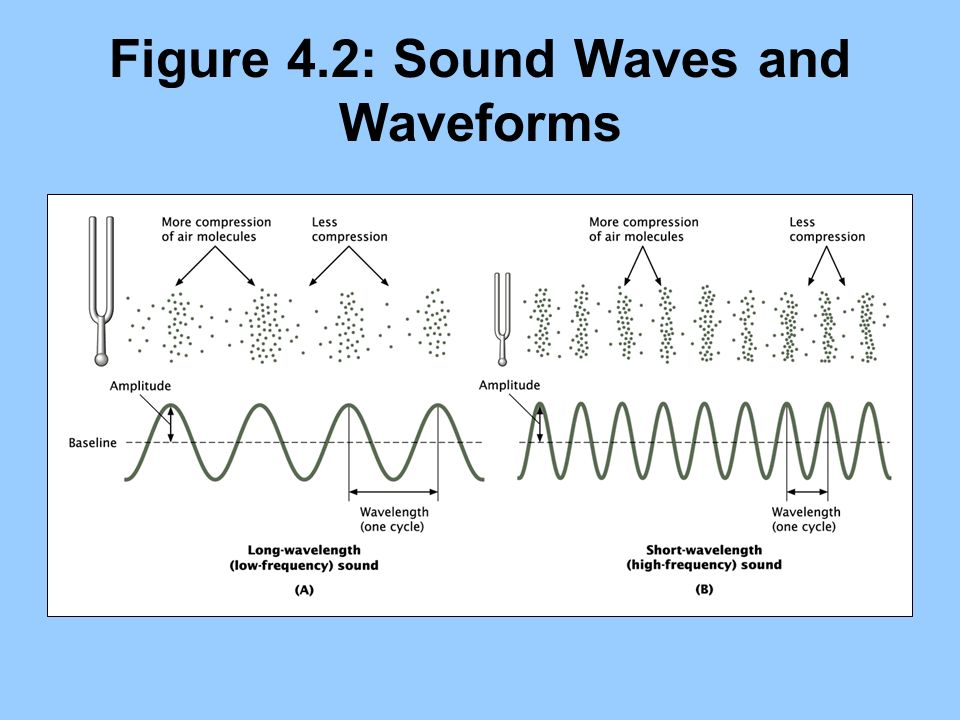 Figure 4.2: Sound Waves and Waveforms
