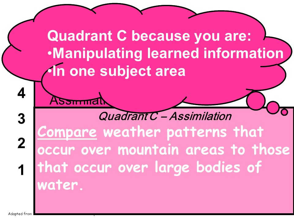 1 2 3 4 5 6 12345 AB C Rigor/Relevance Framework Acquisition Application Assimilation Quadrant C – Assimilation Students: extend and refine their foundational knowledge within one discipline analyze, synthesize, solve problems and create solutions within one discipline Adapted from International Center for Leadership in Education Quadrant C – Assimilation Compare weather patterns that occur over mountain areas to those that occur over large bodies of water.