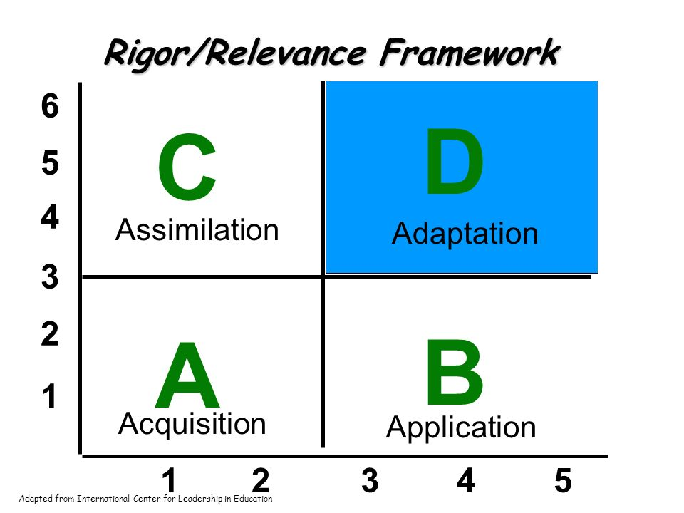 1 2 3 4 5 6 12345 A B D C Rigor/Relevance Framework Acquisition Assimilation Adaptation Application Adapted from International Center for Leadership in Education
