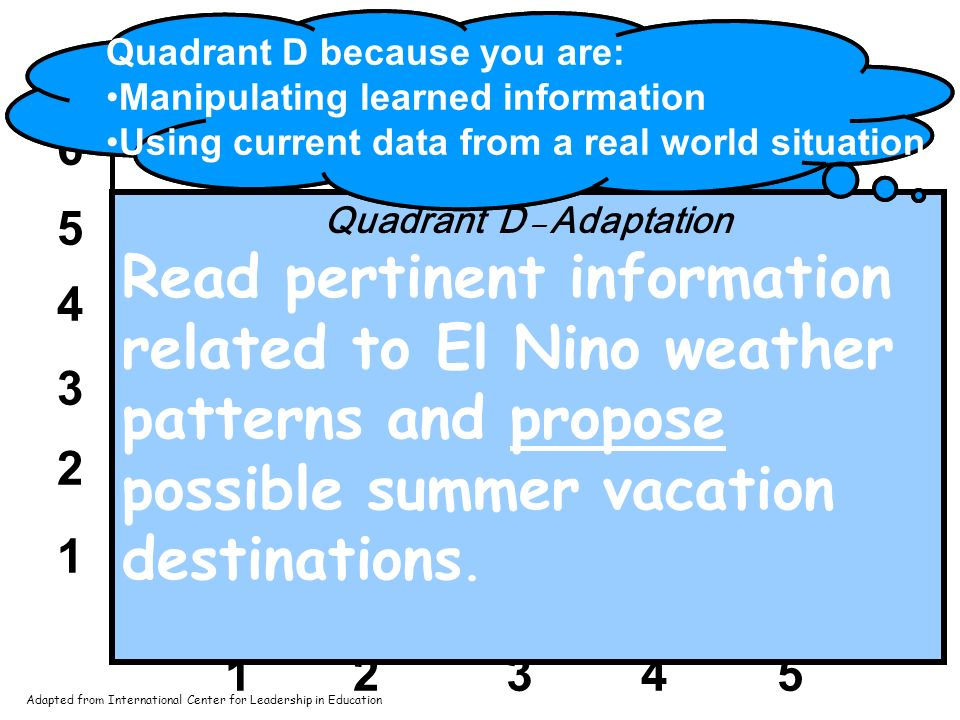 1 2 3 4 5 6 12345 A B D C Rigor/Relevance Framework Acquisition Assimilation Adaptation Application Quadrant D – Adaptation Students: think in complex ways and apply knowledge and skills acrossdisciplines analyze, synthesize, solve problems and create solutions in real world situations The highest level of adaptation is to apply knowledge in unpredictable perplexing situations.
