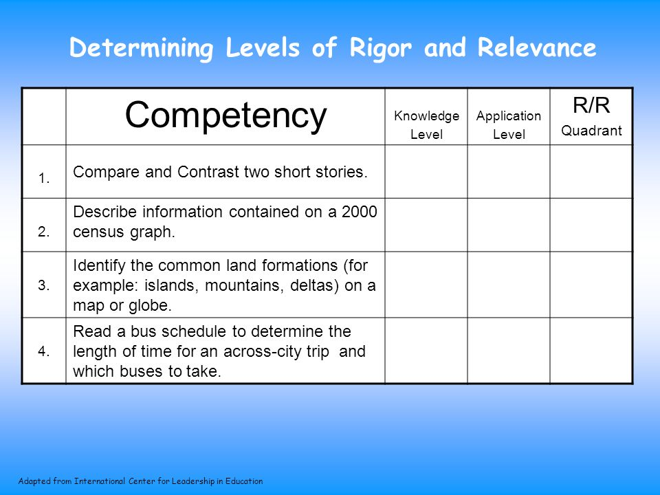 Determining Levels of Rigor and Relevance Competency Knowledge Level Application Level R/R Quadrant 1.