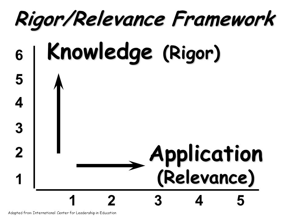 Defining Rigor and Relevance Rigor Can be measured on a continuum Low end rigor: acquiring knowledge High end rigor: using knowledge in complex ways Relevance Is also measured on a continuum Low end relevance: Knowledge acquired for its own sake High end relevance: Use of knowledge to solve complex real- world problems
