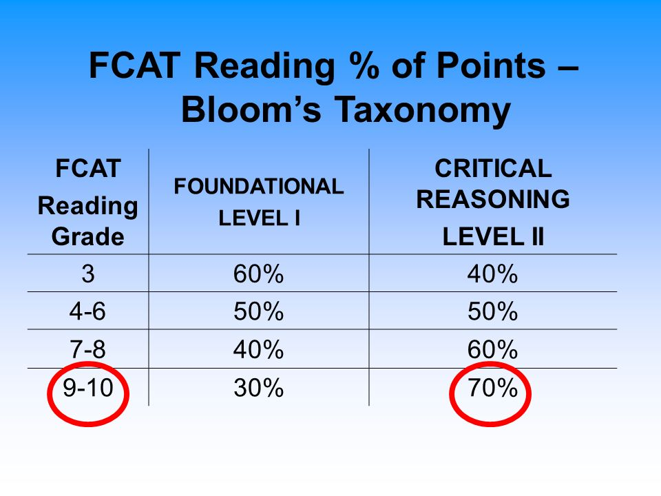 FCAT Reading % of Points – Blooms Taxonomy FCAT Reading Grade FOUNDATIONAL LEVEL I CRITICAL REASONING LEVEL II 360%40% 4-650% 7-840%60% 9-1030%70%