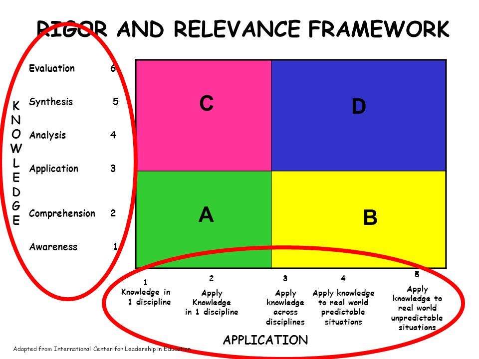 Current Curriculum Public Expectations Evaluation Synthesis Analysis Application Understanding Awareness KnowledgeApply in One Discipline Apply Across Disciplines Apply to Real-world Predictable Situations Apply to Real-world Unpredictable Situations Rigor/Relevance Framework Adapted from International Center for Leadership in Education