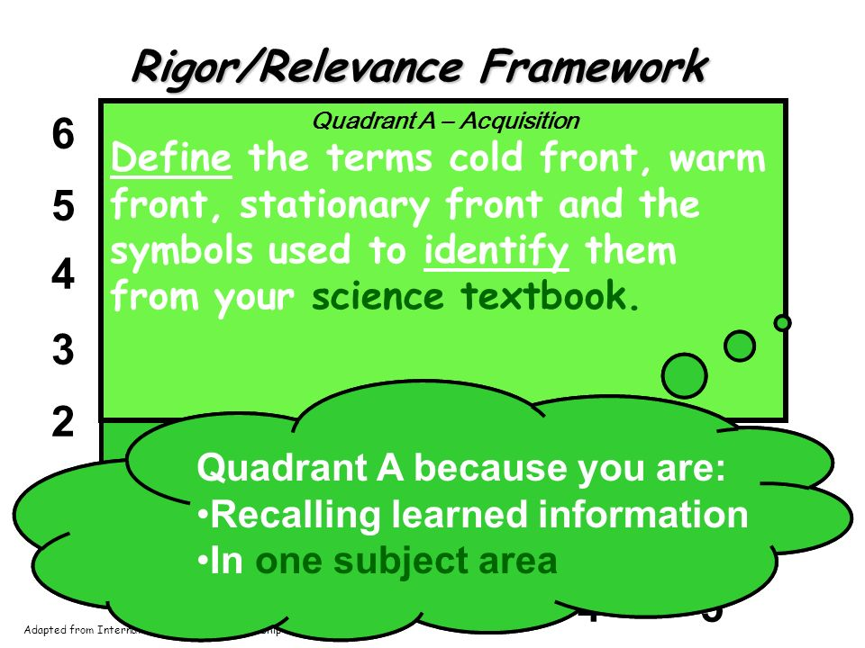 1 2 3 4 5 6 12345 A Rigor/Relevance Framework Acquisition Quadrant A – Acquisition Students: gather and store bits of knowledge within one discipline remember or understand their knowledge within one discipline Adapted from International Center for Leadership in Education Quadrant A – Acquisition Define the terms cold front, warm front, stationary front and the symbols used to identify them from your science textbook.