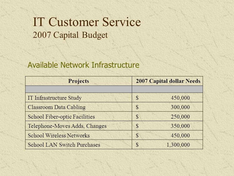Projects 2007 Capital dollar Needs IT Infrastructure Study $ 450,000 Classroom Data Cabling $ 300,000 School Fiber-optic Facilities $ 250,000 Telephon