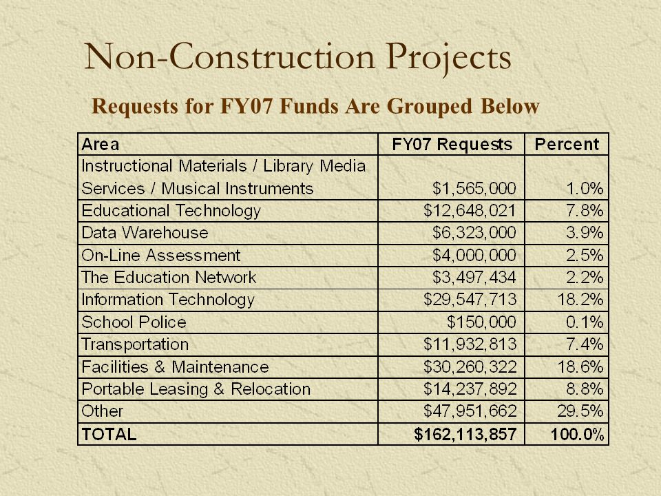 Non-Construction Projects Requests for FY07 Funds Are Grouped Below
