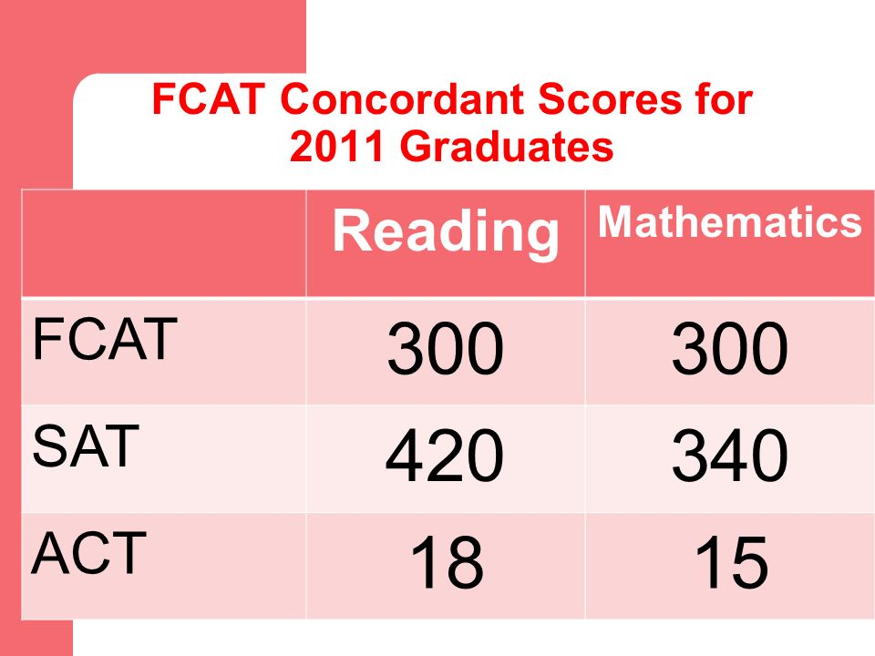 FCAT Concordant Scores for 2011 Graduates Reading Mathematics FCAT 300 SAT 420340 ACT 1815