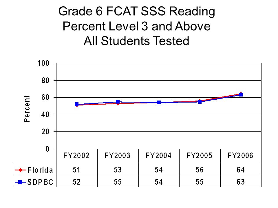 Grade 6 FCAT SSS Reading Percent Level 3 and Above All Students Tested