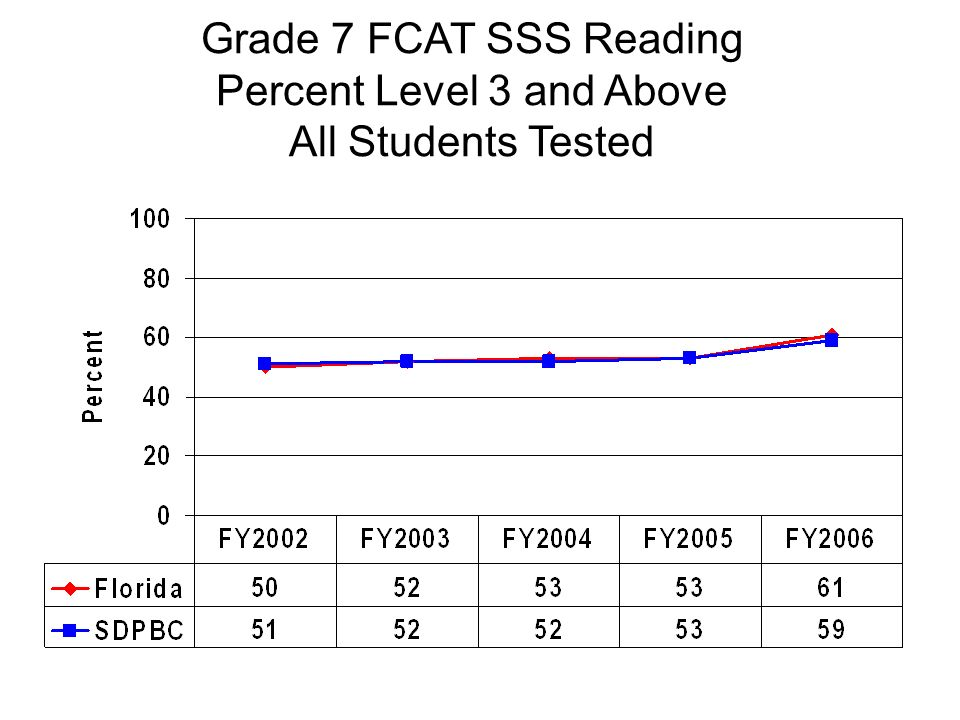 Grade 7 FCAT SSS Reading Percent Level 3 and Above All Students Tested