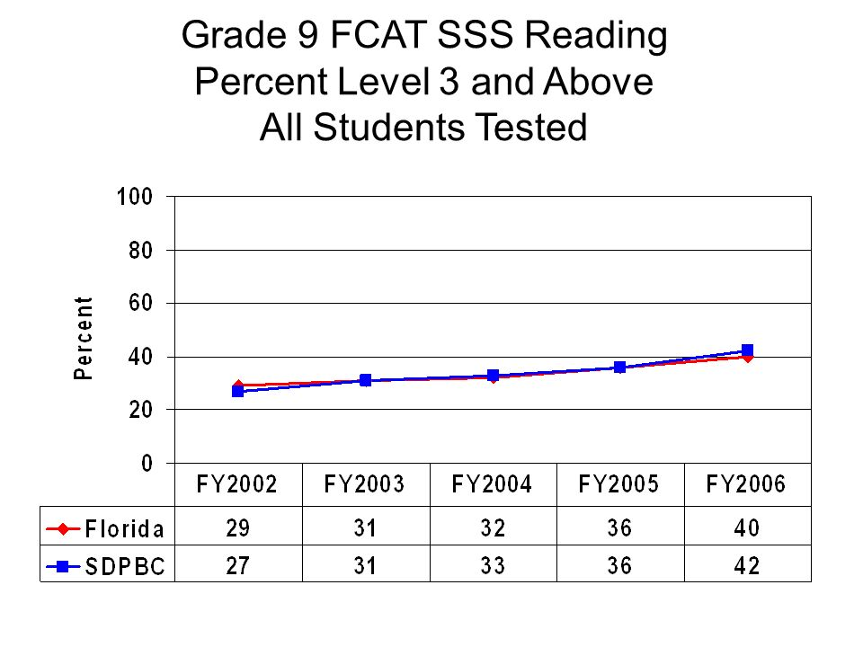 Grade 9 FCAT SSS Reading Percent Level 3 and Above All Students Tested