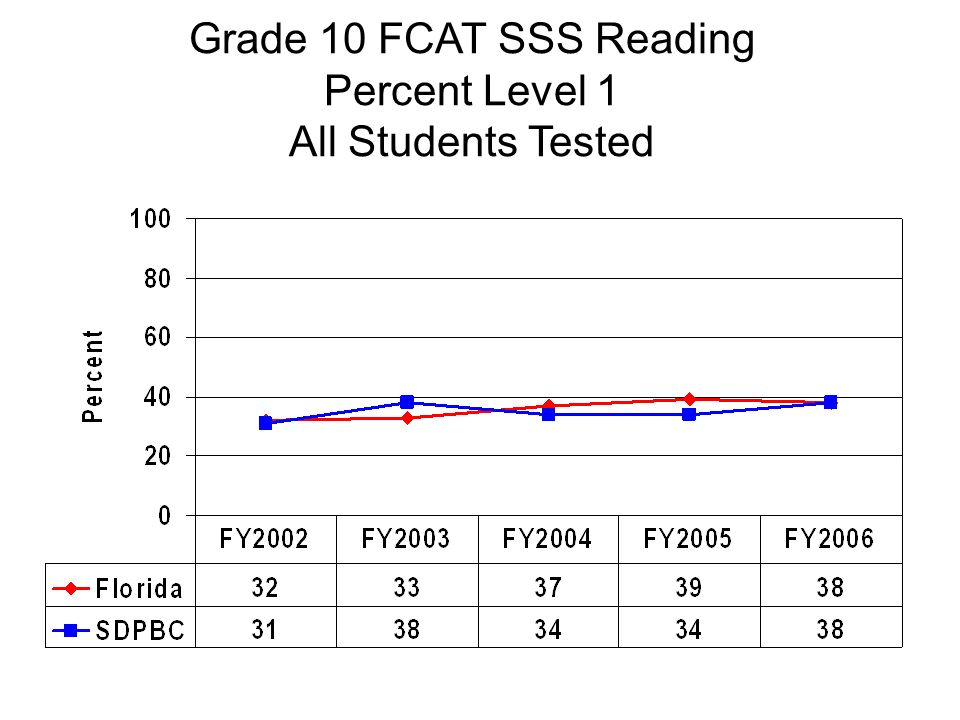 Grade 10 FCAT SSS Reading Percent Level 1 All Students Tested