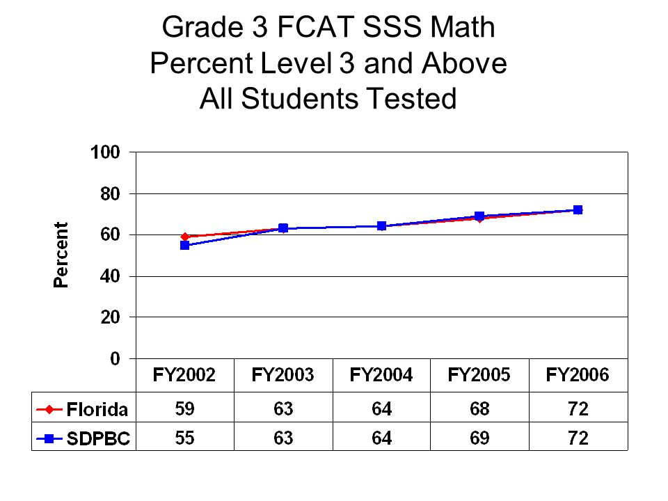 Grade 3 FCAT SSS Math Percent Level 3 and Above All Students Tested