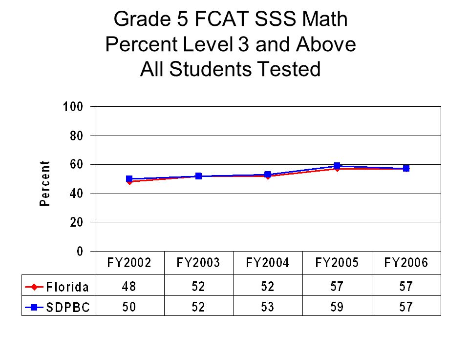 Grade 5 FCAT SSS Math Percent Level 3 and Above All Students Tested