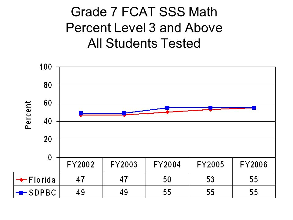 Grade 7 FCAT SSS Math Percent Level 3 and Above All Students Tested