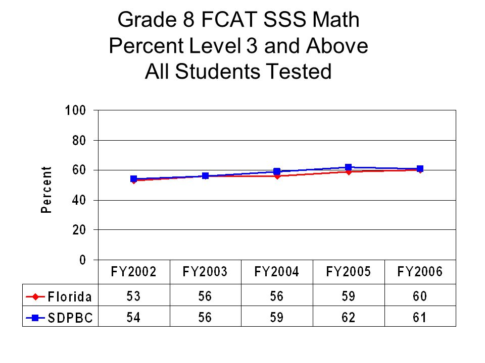 Grade 8 FCAT SSS Math Percent Level 3 and Above All Students Tested