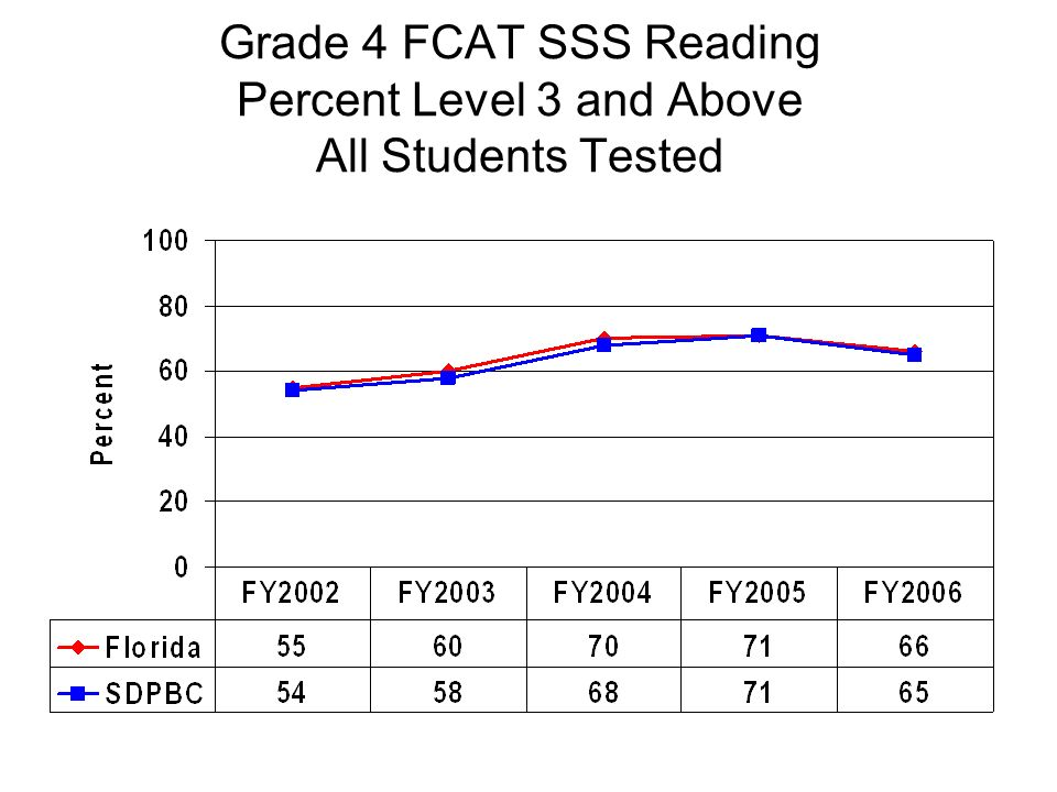 Grade 4 FCAT SSS Reading Percent Level 3 and Above All Students Tested