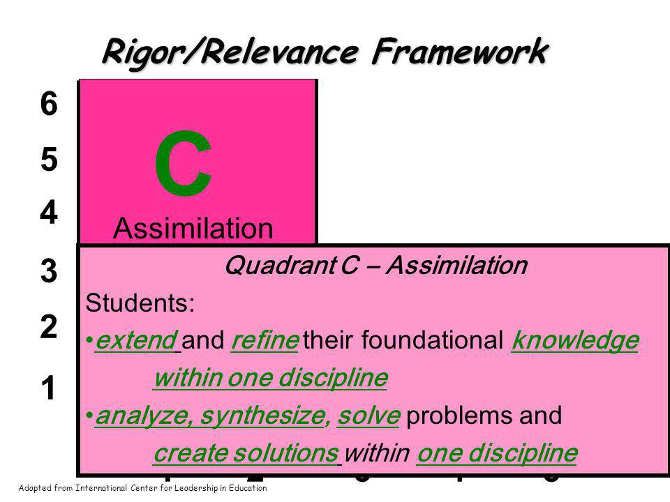 1 2 3 4 5 6 12345 AB C Rigor/Relevance Framework Acquisition Application Assimilation Quadrant C – Assimilation Students: extend and refine their foun