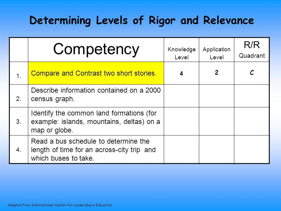 Determining Levels of Rigor and Relevance Competency Knowledge Level Application Level R/R Quadrant 1. Compare and Contrast two short stories. 4 2. De