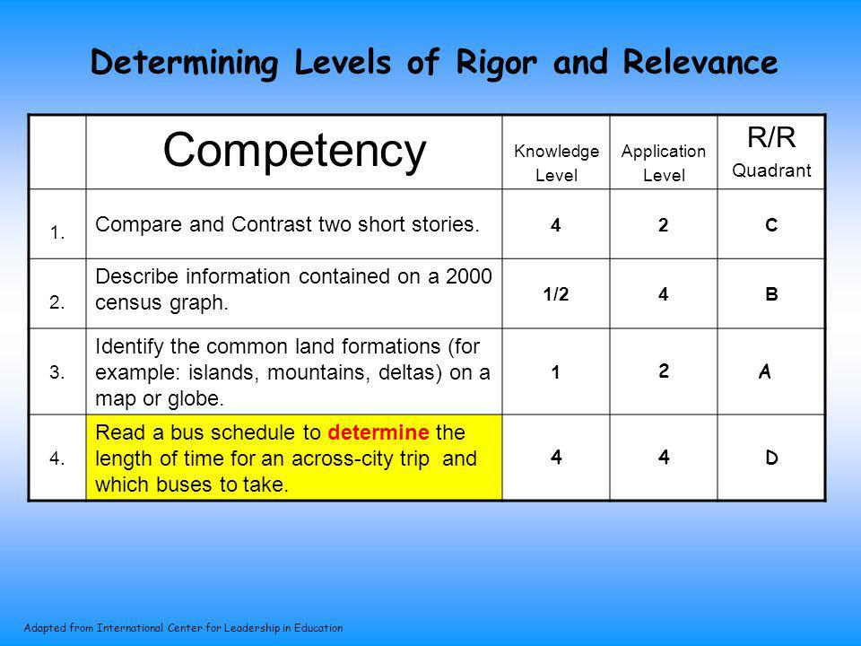 Determining Levels of Rigor and Relevance Competency Knowledge Level Application Level R/R Quadrant 1. Compare and Contrast two short stories. 42C 2.
