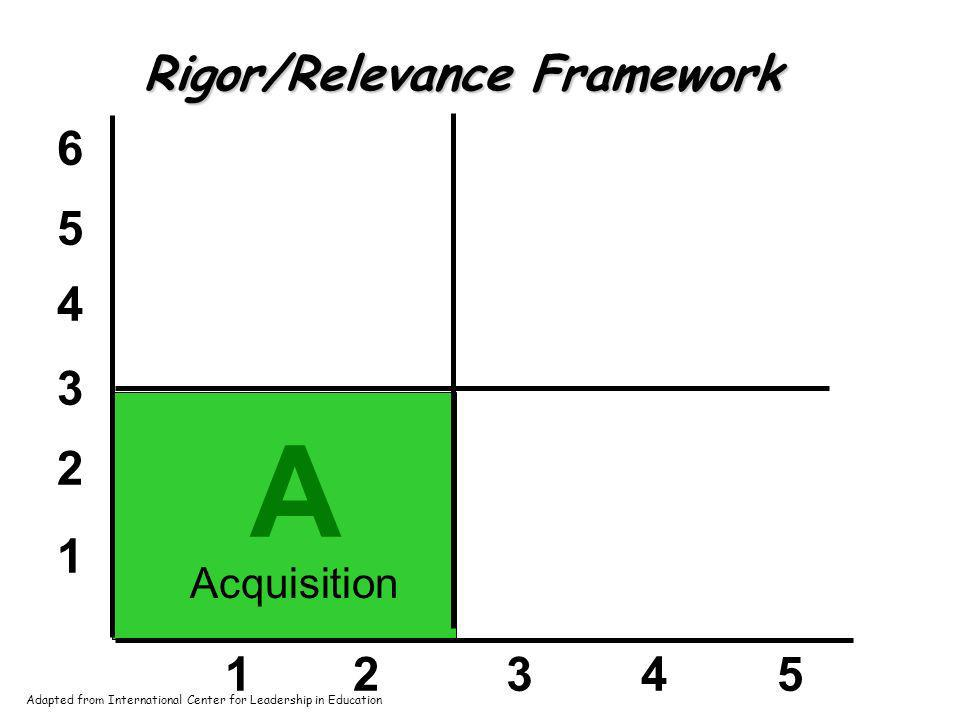 1 2 3 4 5 6 12345 A Rigor/Relevance Framework Acquisition Adapted from International Center for Leadership in Education