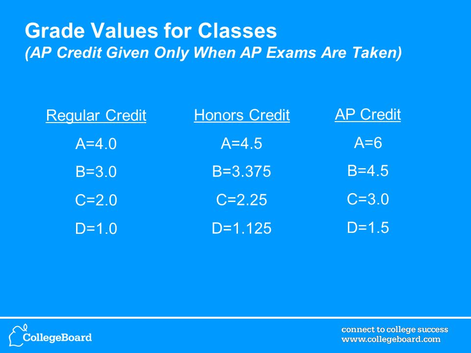 Grade Values for Classes (AP Credit Given Only When AP Exams Are Taken) Regular Credit A=4.0 B=3.0 C=2.0 D=1.0 Honors Credit A=4.5 B=3.375 C=2.25 D=1.125 AP Credit A=6 B=4.5 C=3.0 D=1.5