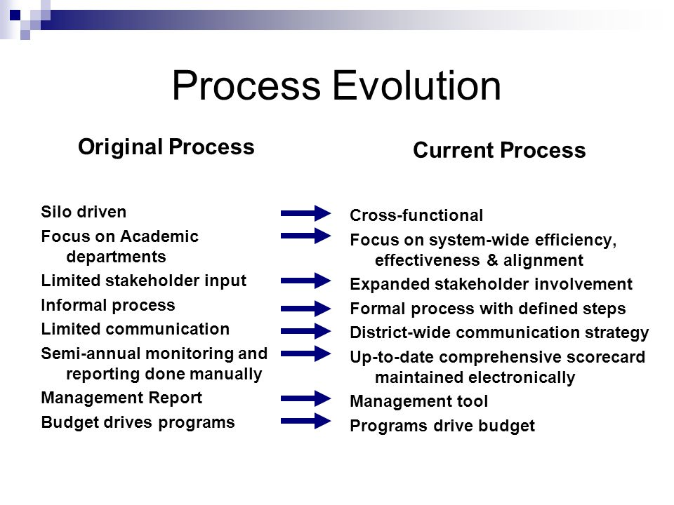 Process Evolution Original Process Silo driven Focus on Academic departments Limited stakeholder input Informal process Limited communication Semi-annual monitoring and reporting done manually Management Report Budget drives programs Current Process Cross-functional Focus on system-wide efficiency, effectiveness & alignment Expanded stakeholder involvement Formal process with defined steps District-wide communication strategy Up-to-date comprehensive scorecard maintained electronically Management tool Programs drive budget
