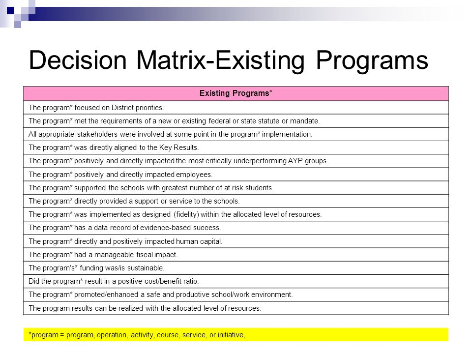 Decision Matrix-Existing Programs Existing Programs* The program* focused on District priorities. The program* met the requirements of a new or existi