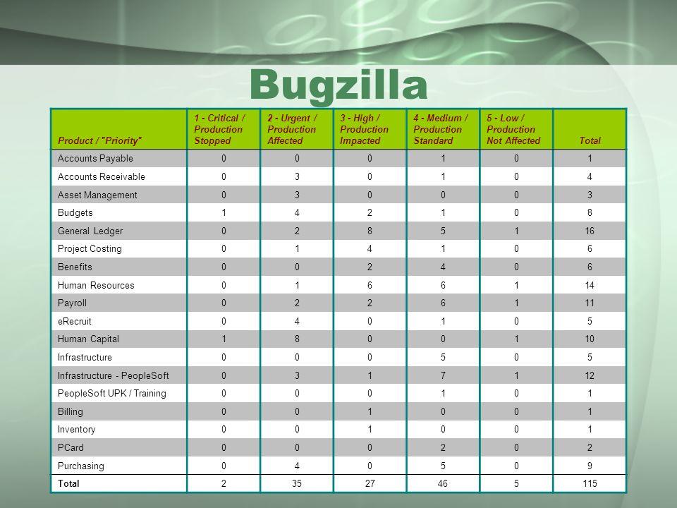 Bugzilla Product /