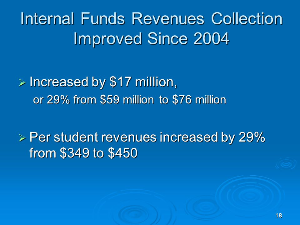 18 Internal Funds Revenues Collection Improved Since 2004 Increased by $17 million, Increased by $17 million, or 29% from $59 million to $76 million Per student revenues increased by 29% from $349 to $450 Per student revenues increased by 29% from $349 to $450