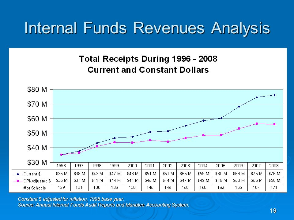 19 Internal Funds Revenues Analysis Constant $ adjusted for inflation; 1996 base year.